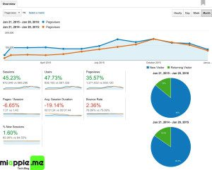 miapple.me page views from 2015-01 till 2016-01