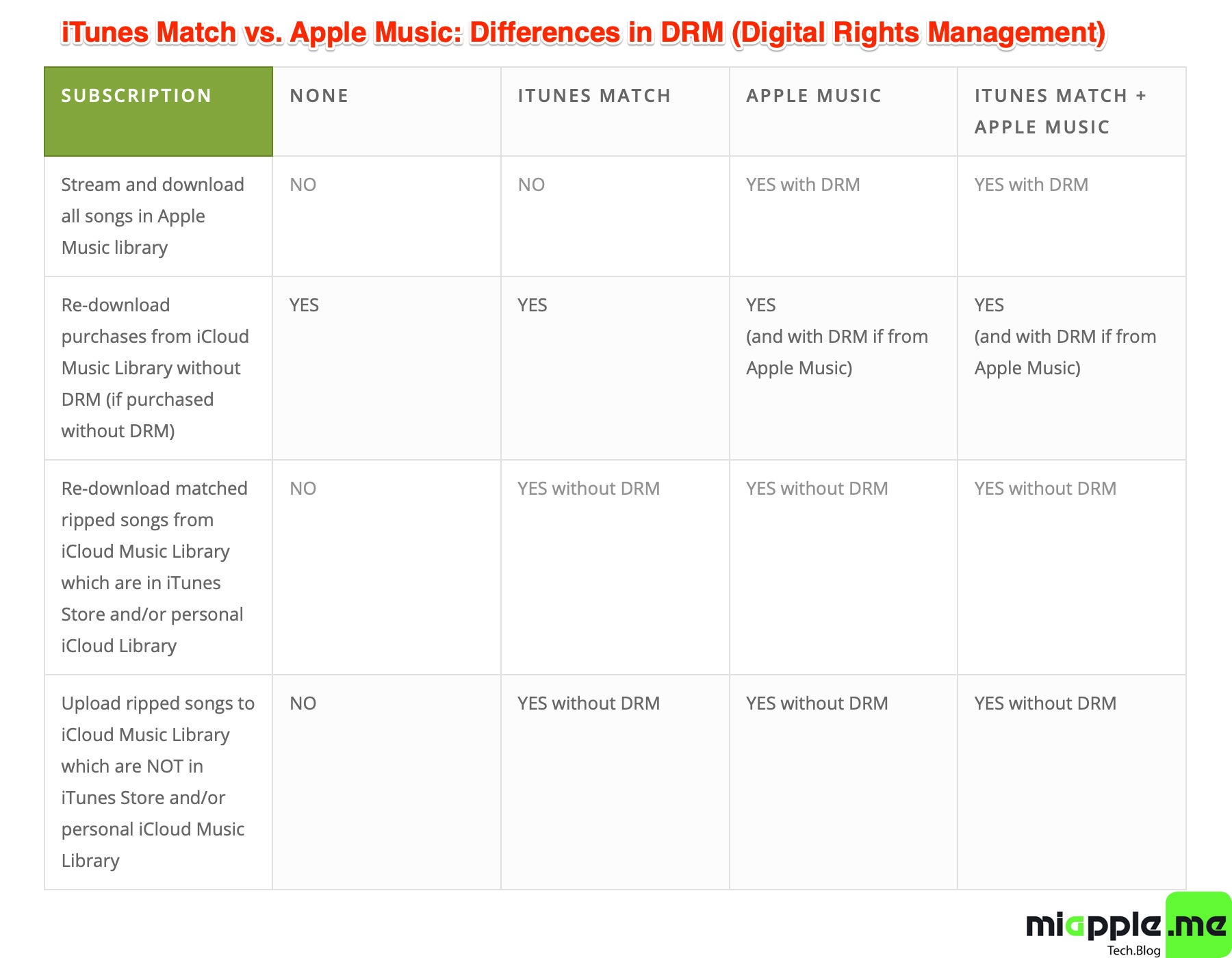 iTunes Match vs. Apple Music Difference in DRM Digital Rights Management